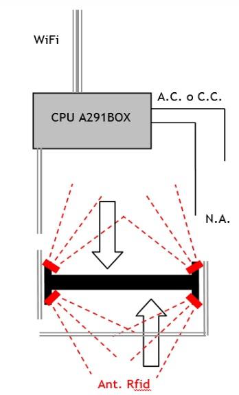 impianto-riciclaggio-circuit
